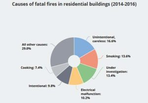 Fatal Fires In Residential Buildings